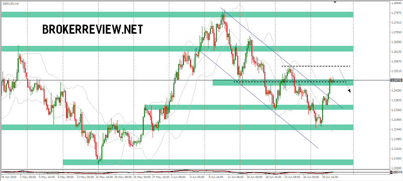 forex-chart-analysis-gbpusd