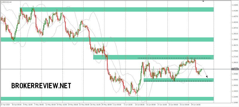 forex-chart-analysis-usdcad
