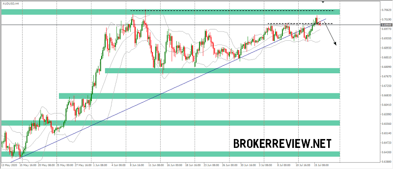 forex-chart-analysis-audusd