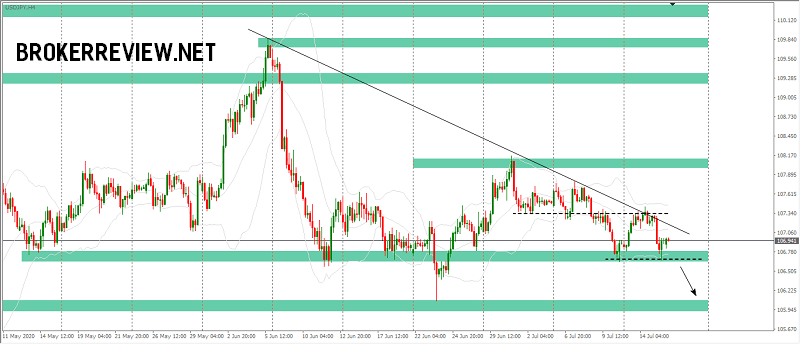 forex-chart-analysis-usdjpy