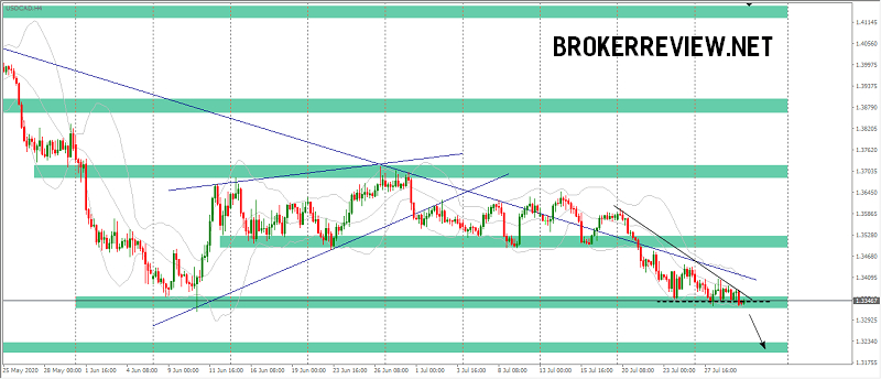 forex chart USDCAD