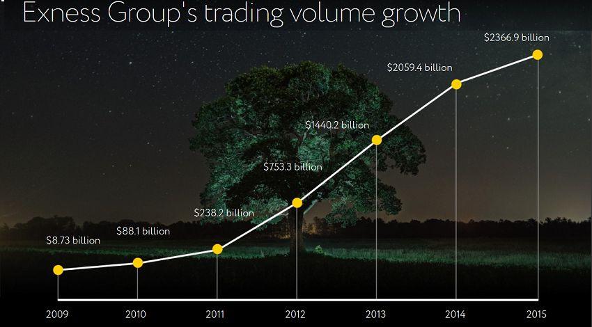 Trading volume