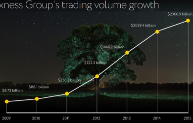 exness trading volume